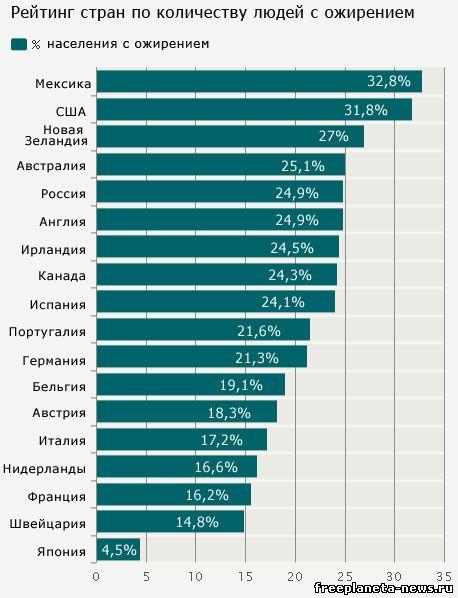 Статистика частота занятий сексом